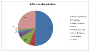 Sulphur Supplier, International Supplier of Sulphur, International Seller of Sulphur, Sulphur Supplier, Sulphur Seller