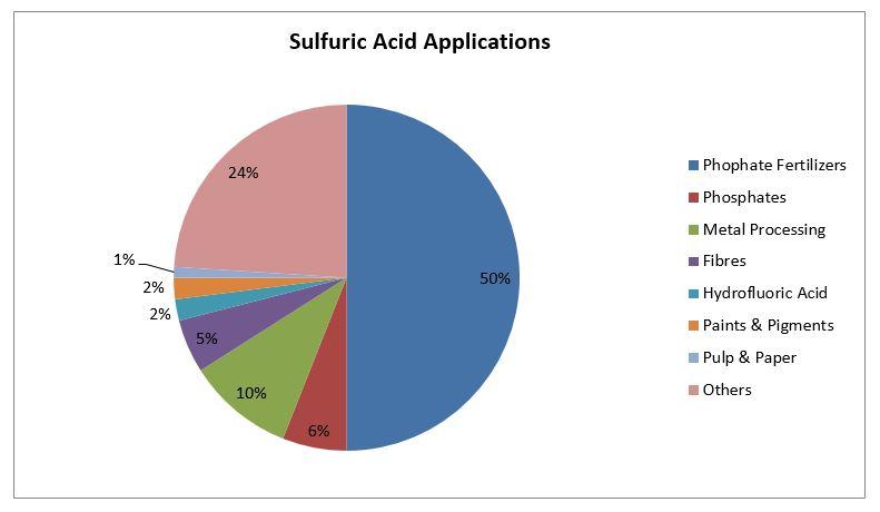 Sulphur Supplier, International Supplier of Sulphur, International Seller of Sulphur, Sulphur Supplier, Sulphur Seller