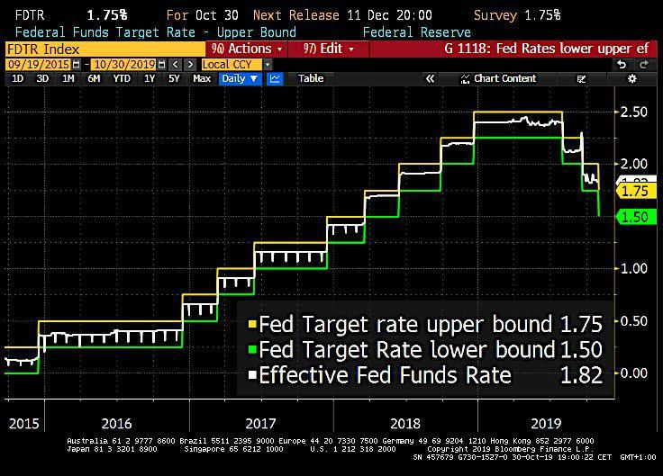 federal reserve, USD, upper bond, lower bond